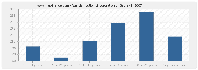 Age distribution of population of Gavray in 2007