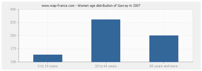 Women age distribution of Gavray in 2007