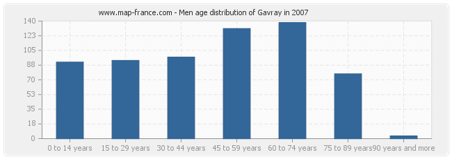 Men age distribution of Gavray in 2007