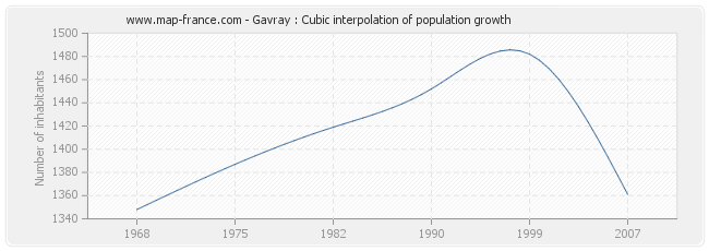 Gavray : Cubic interpolation of population growth