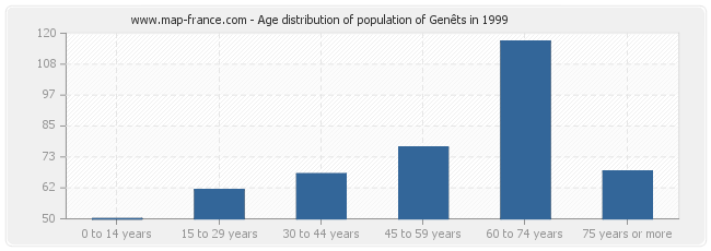 Age distribution of population of Genêts in 1999
