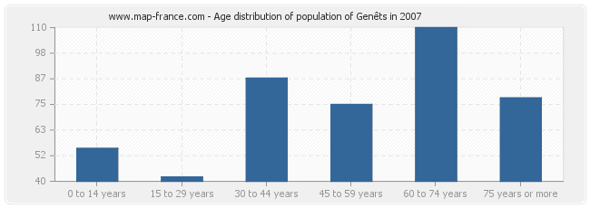 Age distribution of population of Genêts in 2007