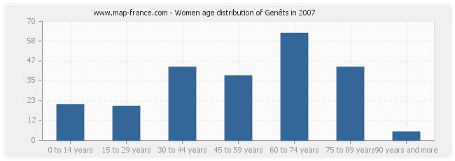 Women age distribution of Genêts in 2007