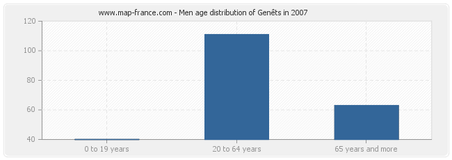 Men age distribution of Genêts in 2007