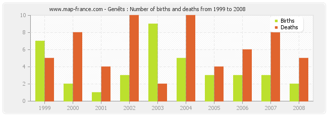 Genêts : Number of births and deaths from 1999 to 2008