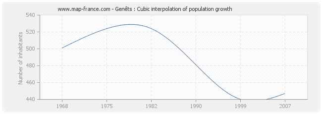 Genêts : Cubic interpolation of population growth