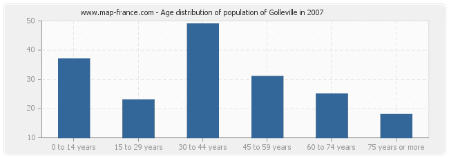 Age distribution of population of Golleville in 2007