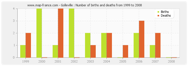 Golleville : Number of births and deaths from 1999 to 2008