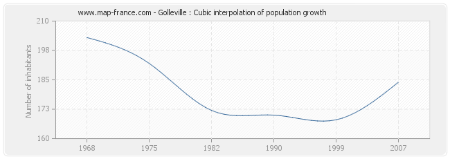 Golleville : Cubic interpolation of population growth