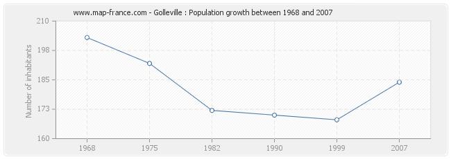 Population Golleville