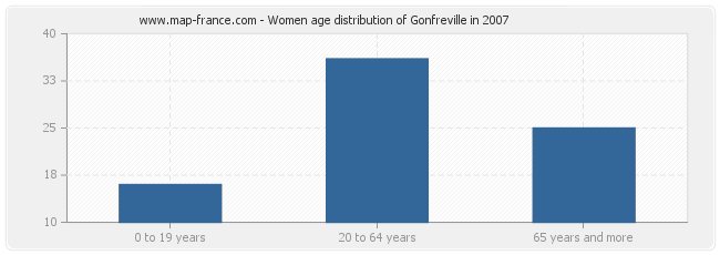 Women age distribution of Gonfreville in 2007