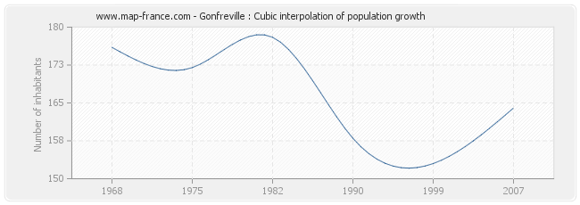 Gonfreville : Cubic interpolation of population growth
