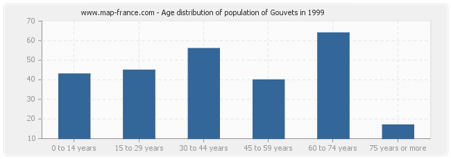 Age distribution of population of Gouvets in 1999