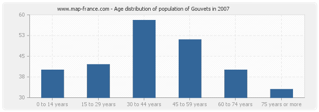 Age distribution of population of Gouvets in 2007