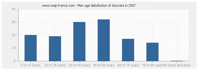 Men age distribution of Gouvets in 2007