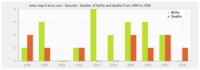 Gouvets : Number of births and deaths from 1999 to 2008