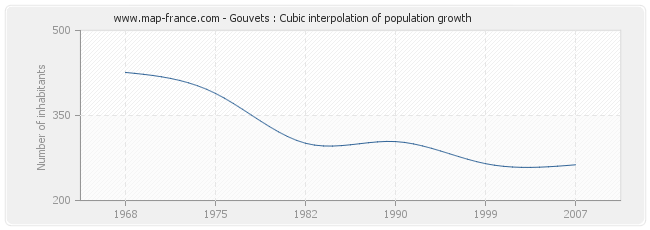 Gouvets : Cubic interpolation of population growth
