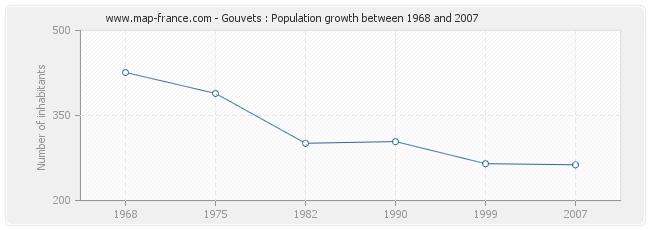 Population Gouvets