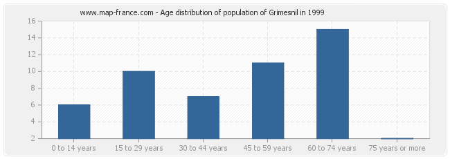 Age distribution of population of Grimesnil in 1999