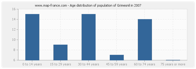 Age distribution of population of Grimesnil in 2007