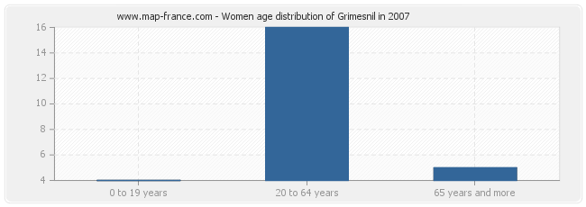 Women age distribution of Grimesnil in 2007
