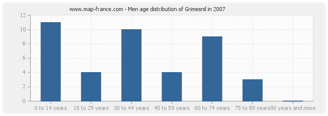 Men age distribution of Grimesnil in 2007