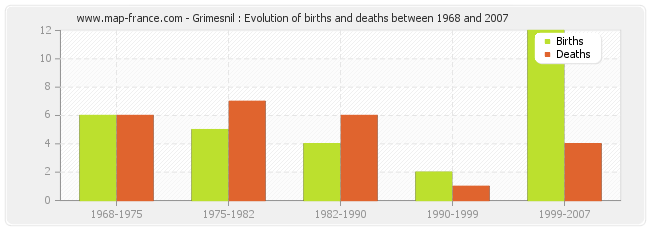 Grimesnil : Evolution of births and deaths between 1968 and 2007