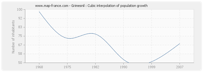 Grimesnil : Cubic interpolation of population growth