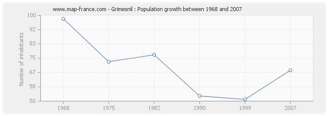 Population Grimesnil
