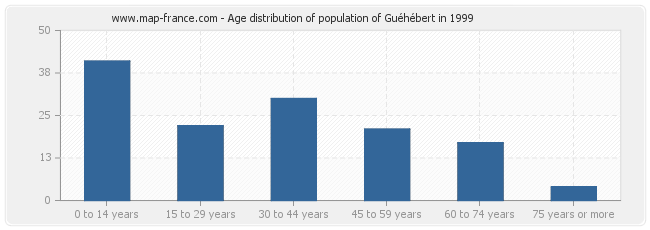 Age distribution of population of Guéhébert in 1999