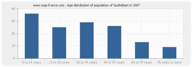 Age distribution of population of Guéhébert in 2007