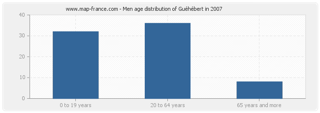 Men age distribution of Guéhébert in 2007