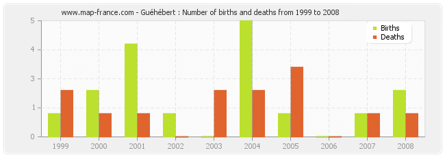 Guéhébert : Number of births and deaths from 1999 to 2008