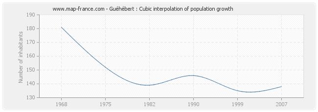 Guéhébert : Cubic interpolation of population growth
