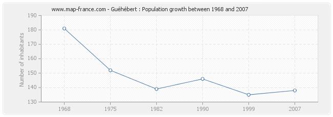 Population Guéhébert