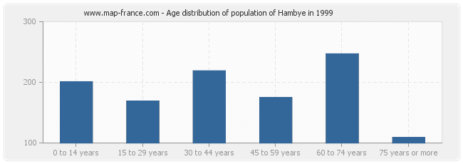 Age distribution of population of Hambye in 1999