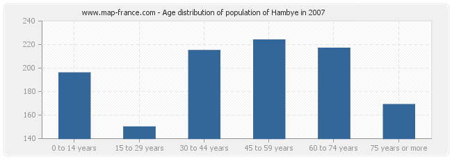 Age distribution of population of Hambye in 2007