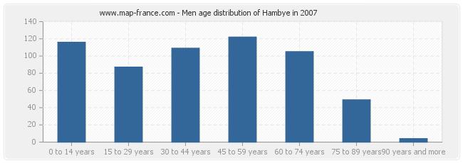 Men age distribution of Hambye in 2007