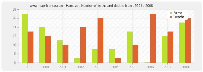 Hambye : Number of births and deaths from 1999 to 2008
