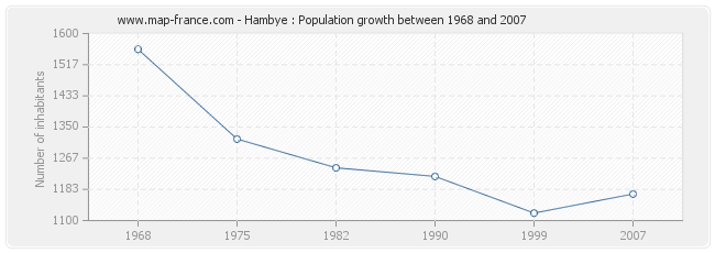 Population Hambye