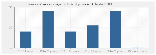 Age distribution of population of Hamelin in 1999