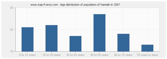 Age distribution of population of Hamelin in 2007