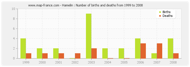 Hamelin : Number of births and deaths from 1999 to 2008