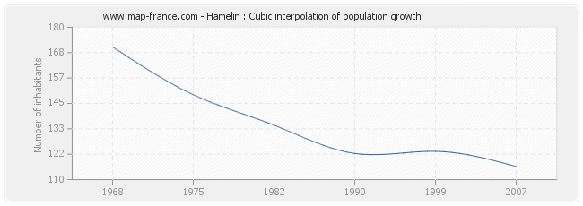 Hamelin : Cubic interpolation of population growth
