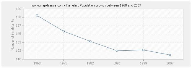 Population Hamelin