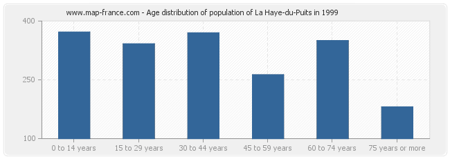Age distribution of population of La Haye-du-Puits in 1999