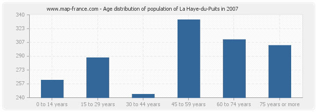Age distribution of population of La Haye-du-Puits in 2007