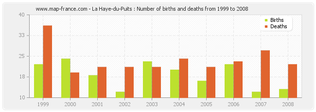 La Haye-du-Puits : Number of births and deaths from 1999 to 2008