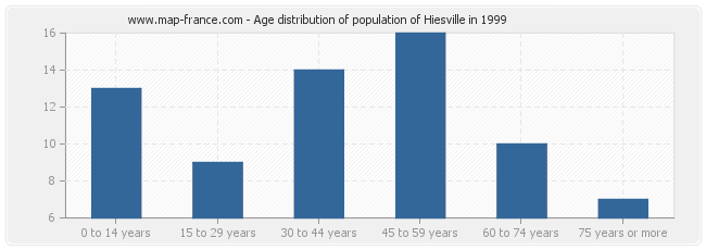 Age distribution of population of Hiesville in 1999