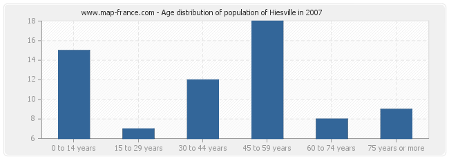 Age distribution of population of Hiesville in 2007
